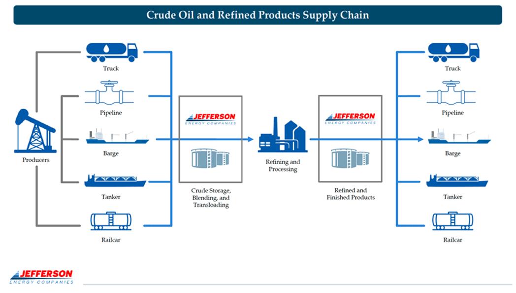 Chuỗi cung ứng dầu thô và sản phẩm tinh chế.