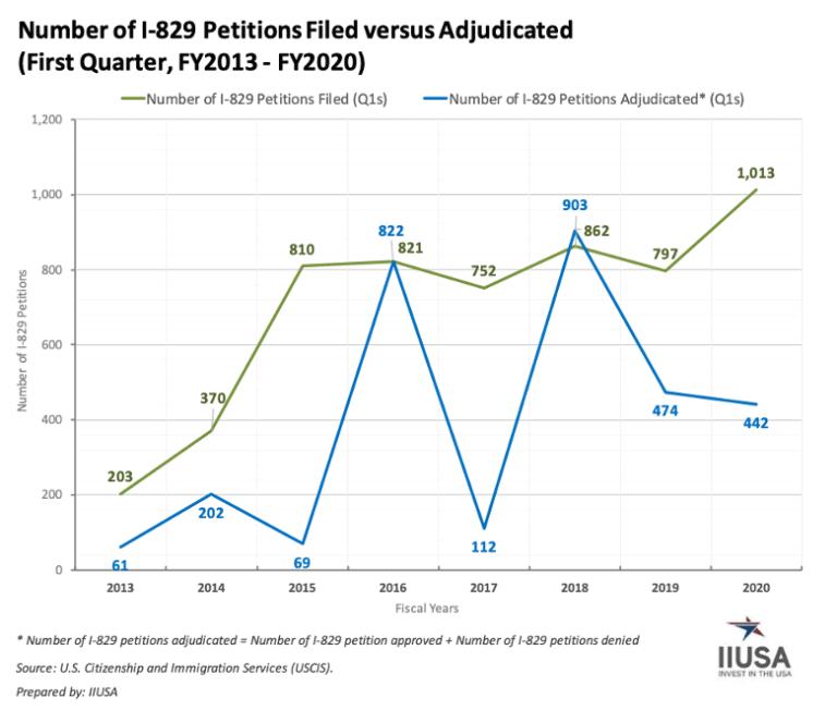 99% Đơn I-829 trong Quý 1/2020 được chấp thuận, số lượng đơn tăng 27%