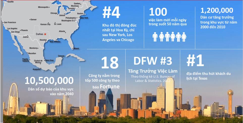 Thành phố Dallas luôn có tỷ lệ tăng trưởng vượt mức