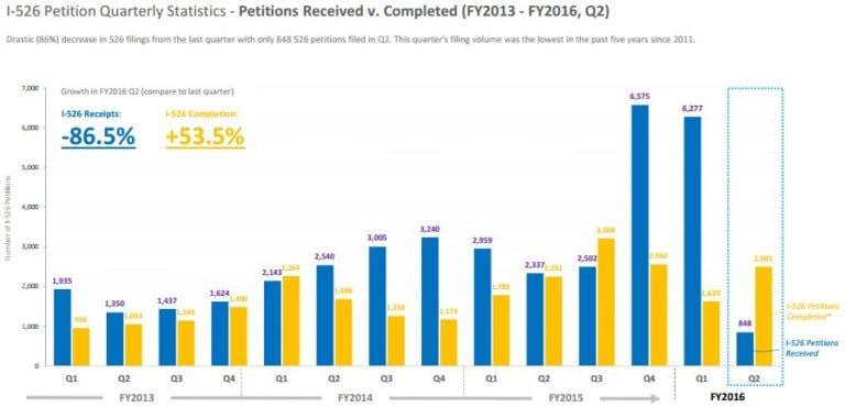 Số liệu hồ sơ I-526 và I-829 quý 2 năm 2016