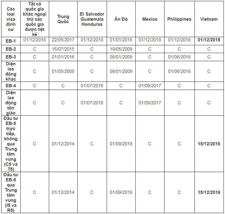 Lịch chiếu khán di dân Mỹ tháng 02/2020