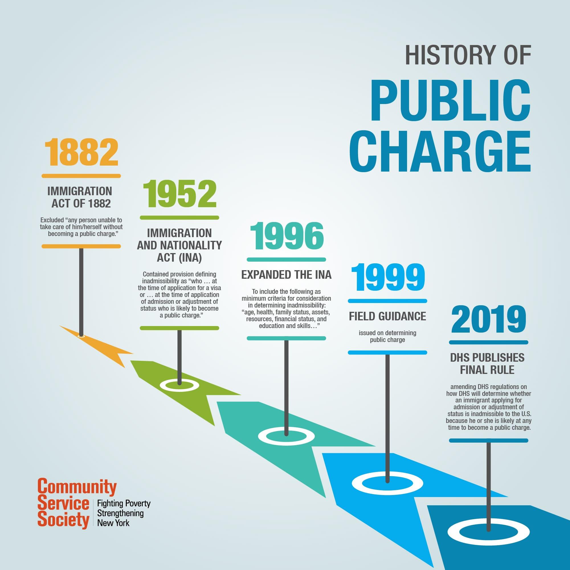 """Luật """"Public Charge"""" đã có hiệu lực từ ngày 24.02.2020"""