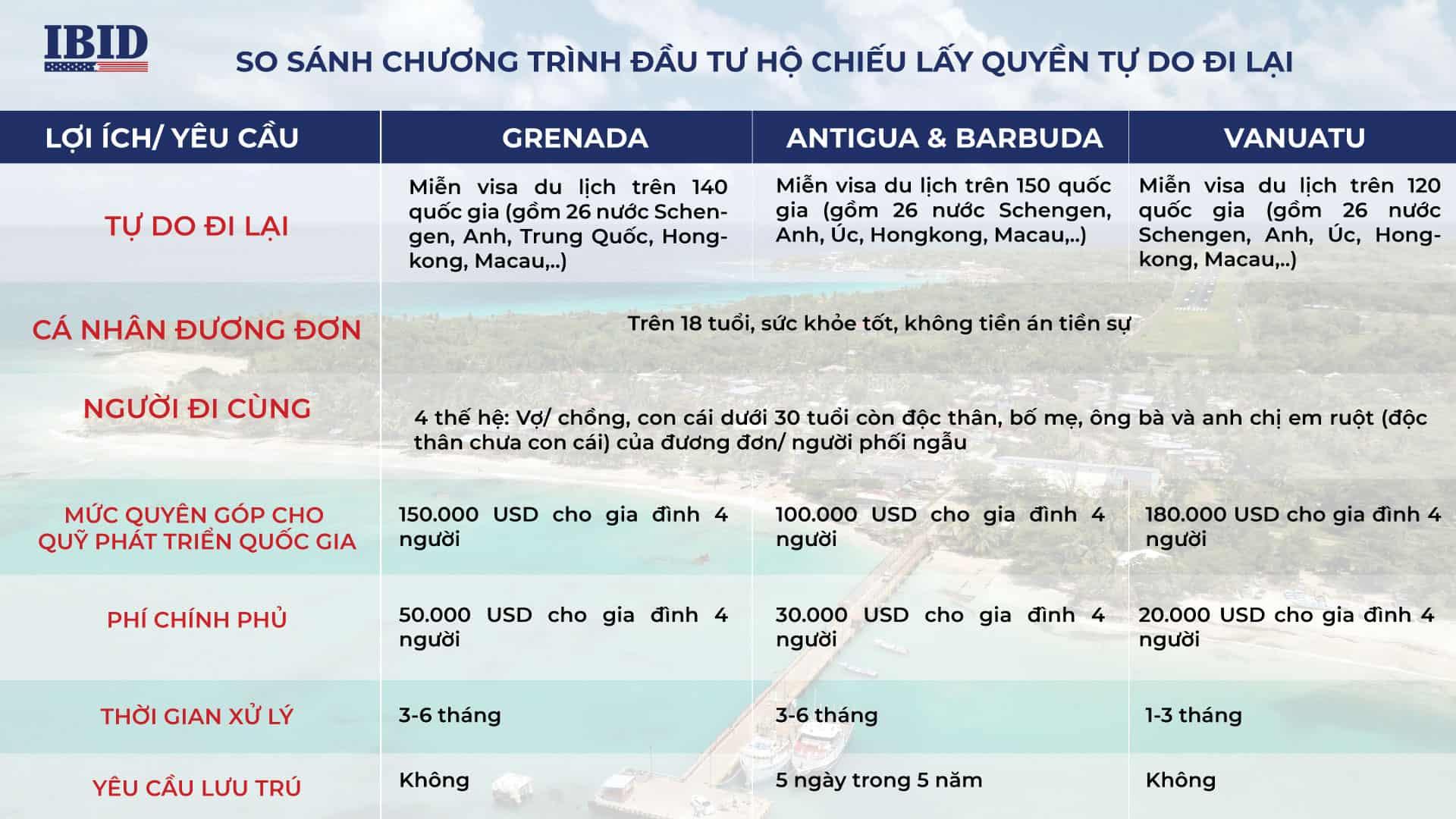 Bảng so sánh các chương trình hộ chiếu Carribean